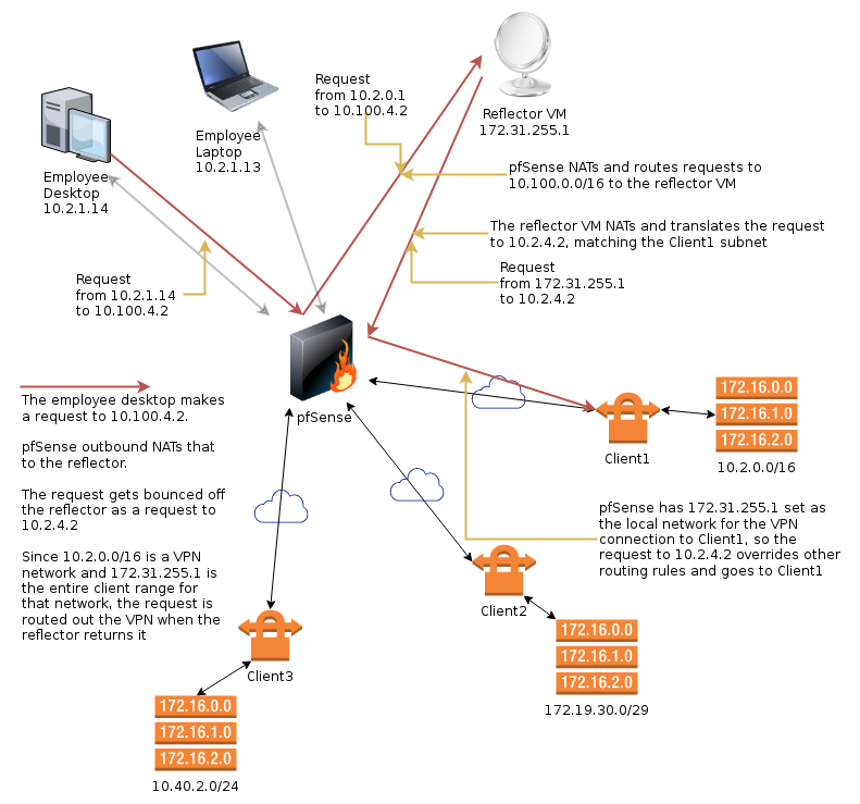 Handling multiple overlapping VPN client networks with pfSense and a